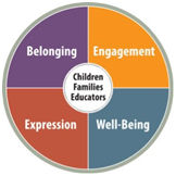 The Four Foundations of Learning